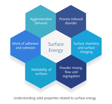 Understanding surface energy diagram