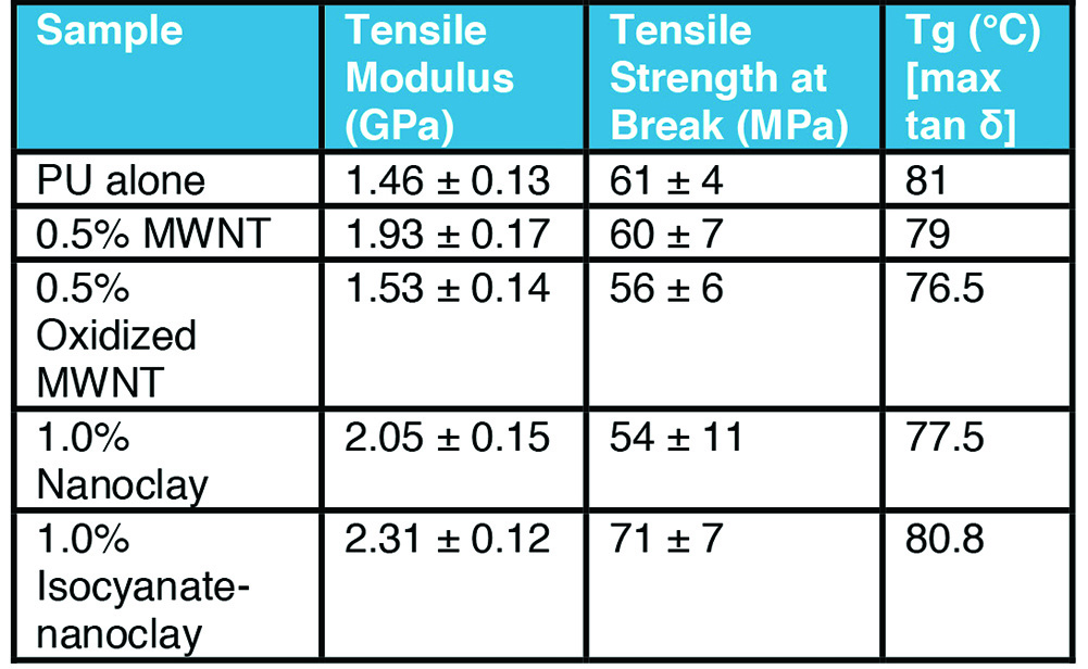 Table 2. Mechanical properties of Nanofiller/PU composites