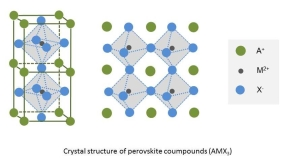 Crystal structure of perovskite compounds
