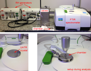Photographs of Experimental Setup